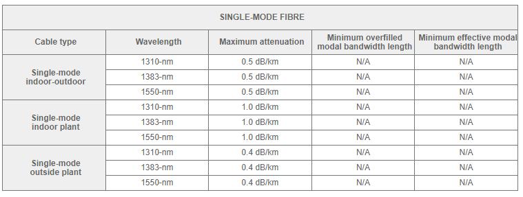 singlemode-transmission